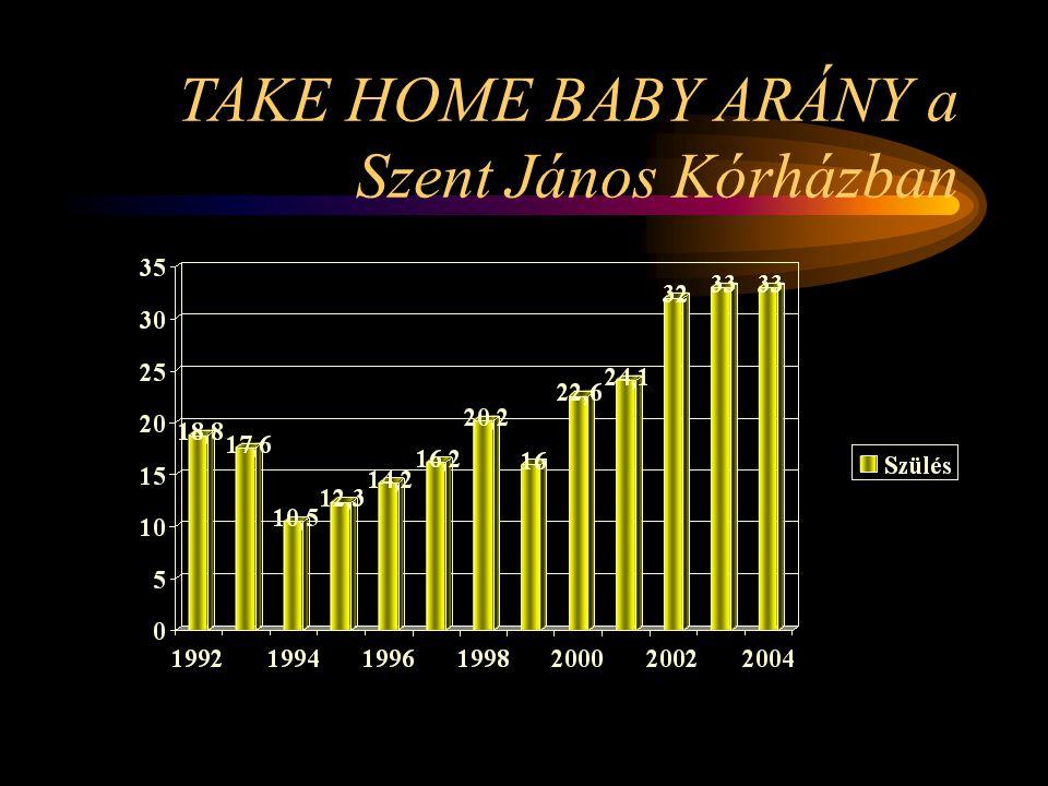 TAKE HOME BABY ARÁNY a Szent János Kórházban