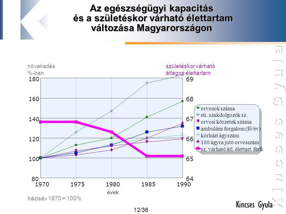 Az egészségügyi kapacitás és a születéskor várható élettartam változása Magyarországon