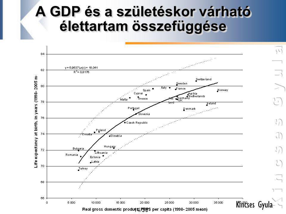 A GDP és a születéskor várható élettartam összefüggése