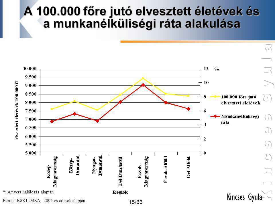 A 100.000 főre jutó elvesztett életévek és a munkanélküliségi ráta alakulása