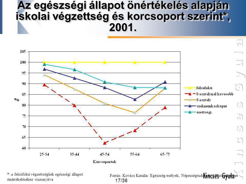 Az egészségi állapot önértékelés alapján iskolai végzettség és korcsoport szerint*, 2001.