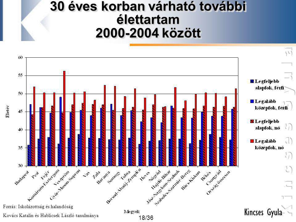 30 éves korban várható további élettartam 2000-2004 között