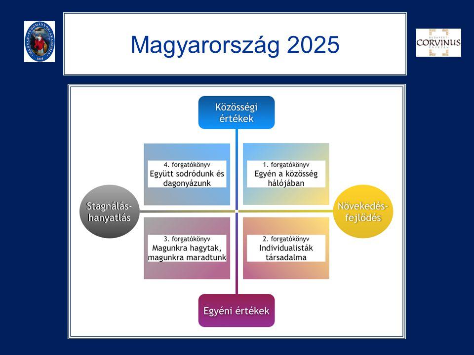 Magyarország 2025
