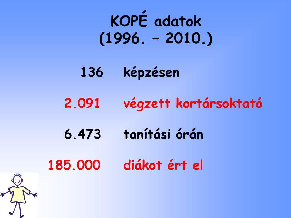 KOPÉ adatok (1996. – 2010.) 2.091 végzett kortársoktató