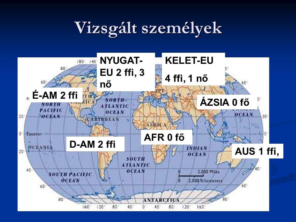 Vizsgált személyek NYUGAT-EU 2 ffi, 3 nő KELET-EU 4 ffi, 1 nő