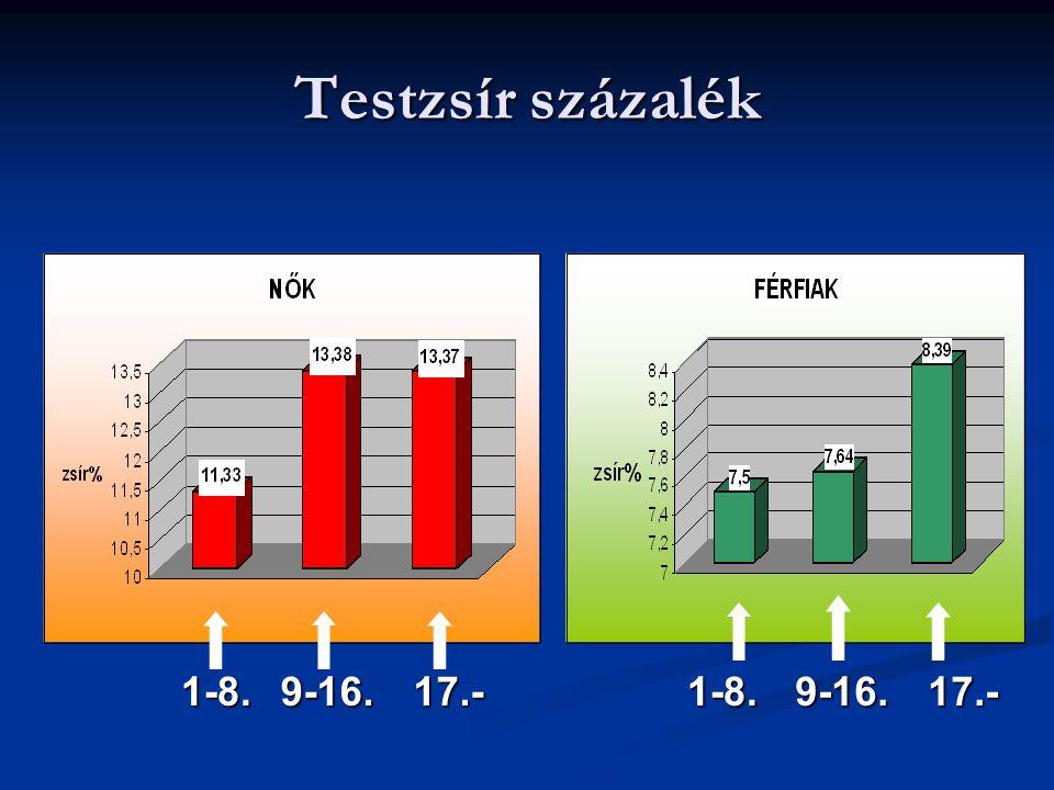 Testzsír százalék 1-8. 9-16. 17.- 1-8. 9-16. 17.-