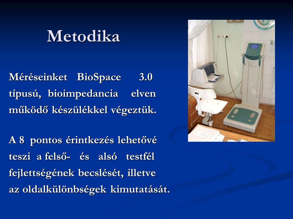 Metodika Méréseinket BioSpace 3.0 típusú, bioimpedancia elven