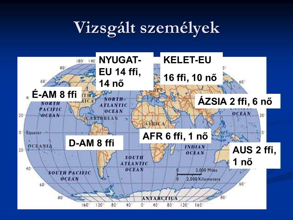 Vizsgált személyek NYUGAT-EU 14 ffi, 14 nő KELET-EU 16 ffi, 10 nő