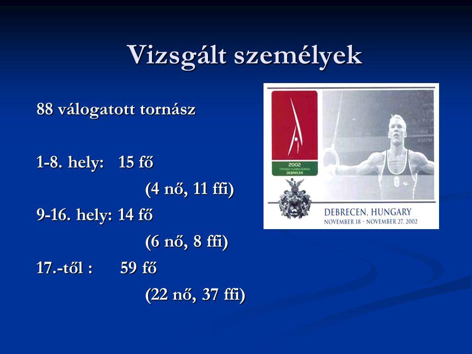 Vizsgált személyek 88 válogatott tornász 1-8. hely: 15 fő