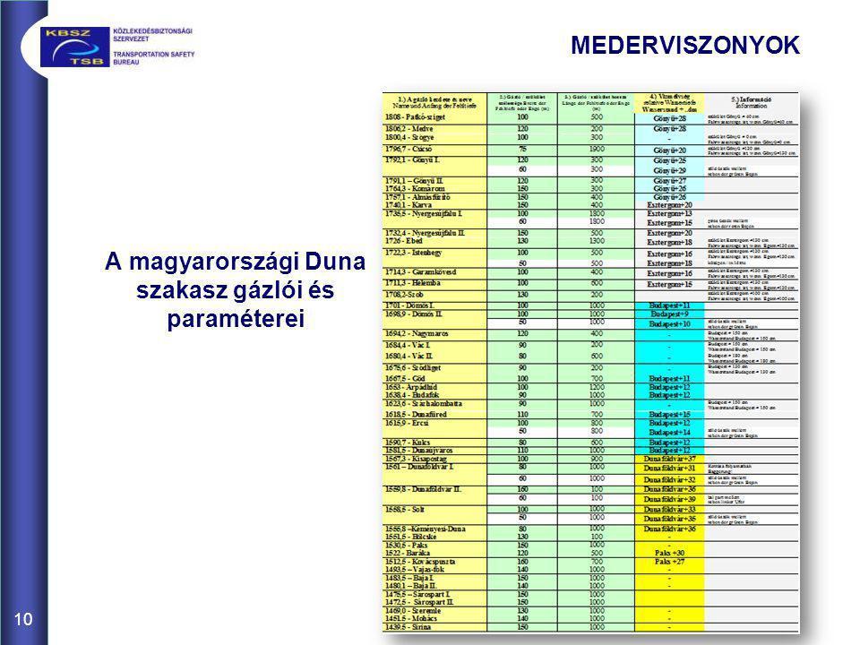A magyarországi Duna szakasz gázlói és paraméterei