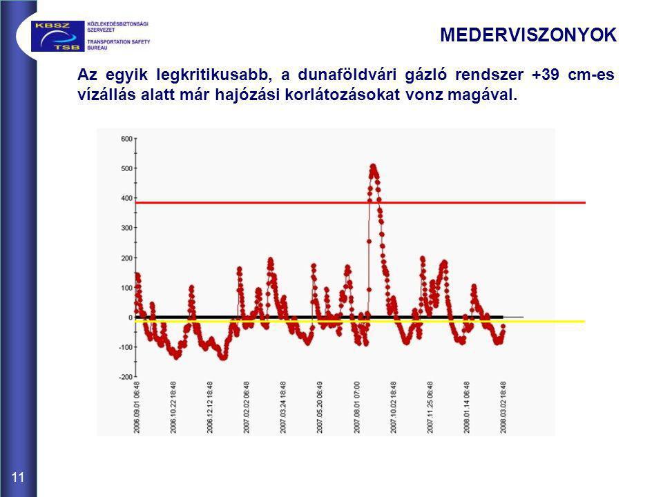 MEDERVISZONYOK Az egyik legkritikusabb, a dunaföldvári gázló rendszer +39 cm-es vízállás alatt már hajózási korlátozásokat vonz magával.