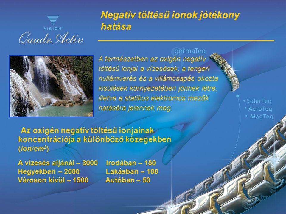 Negatív töltésű ionok jótékony hatása
