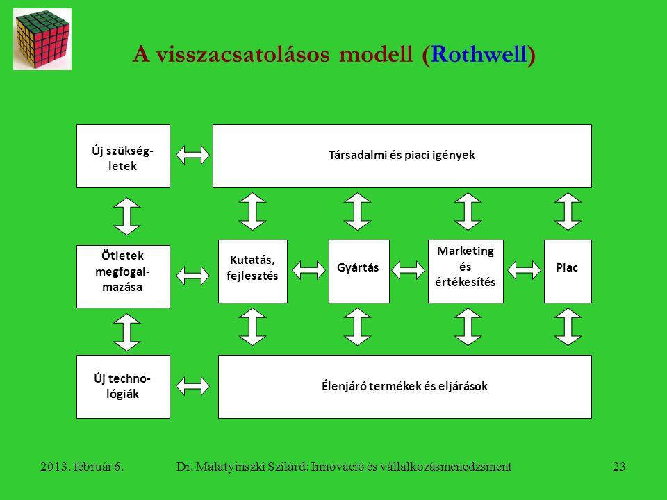 A visszacsatolásos modell (Rothwell)