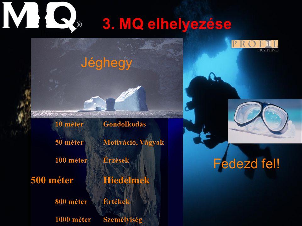 3. MQ elhelyezése Jéghegy Fedezd fel! Program 500 méter Hiedelmek