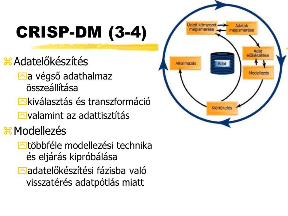CRISP-DM (3-4) Adatelőkészítés Modellezés