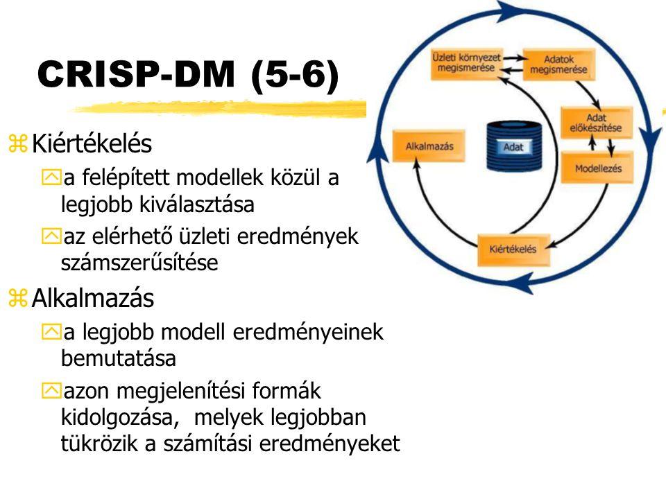 CRISP-DM (5-6) Kiértékelés Alkalmazás