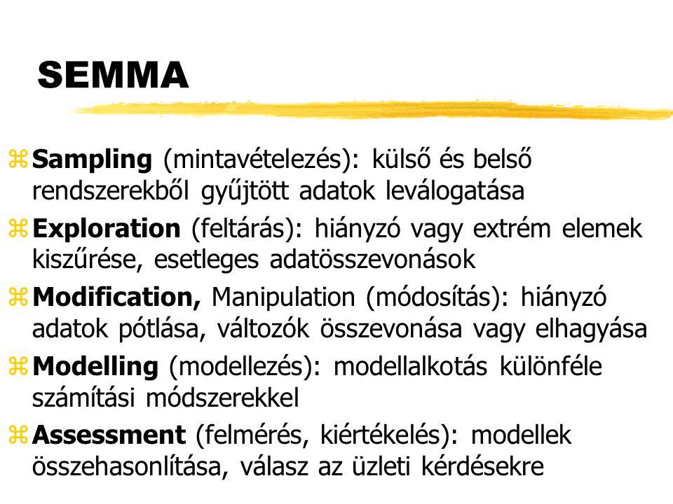 SEMMA Sampling (mintavételezés): külső és belső rendszerekből gyűjtött adatok leválogatása.