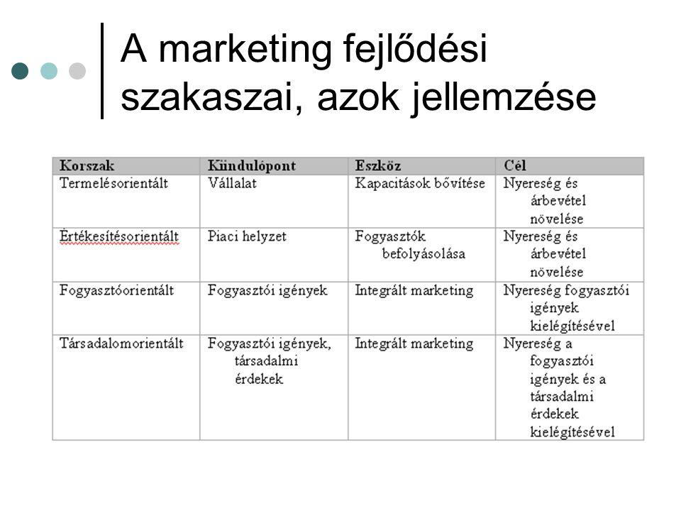 A marketing fejlődési szakaszai, azok jellemzése
