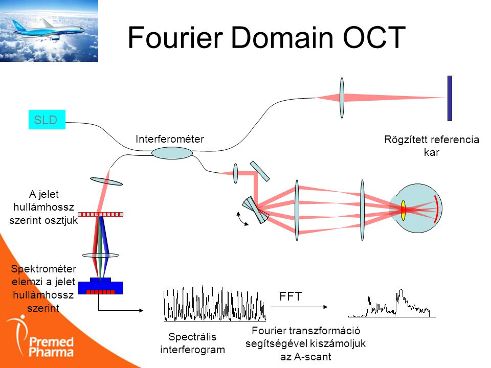 Fourier Domain OCT SLD FFT Interferométer Rögzített referencia kar