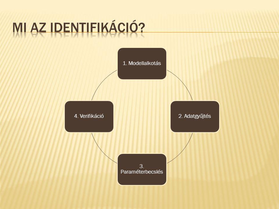 Mi az identifikáció 1. Modellalkotás. 2. Adatgyűjtés. 3. Paraméterbecslés. 4. Verifikáció.