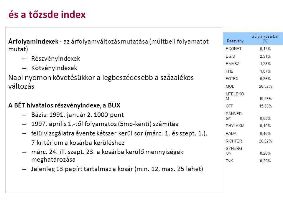 és a tőzsde index Árfolyamindexek - az árfolyamváltozás mutatása (múltbeli folyamatot mutat) Részvényindexek.