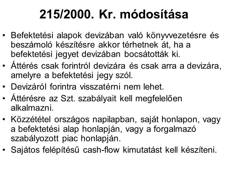 215/2000. Kr. módosítása