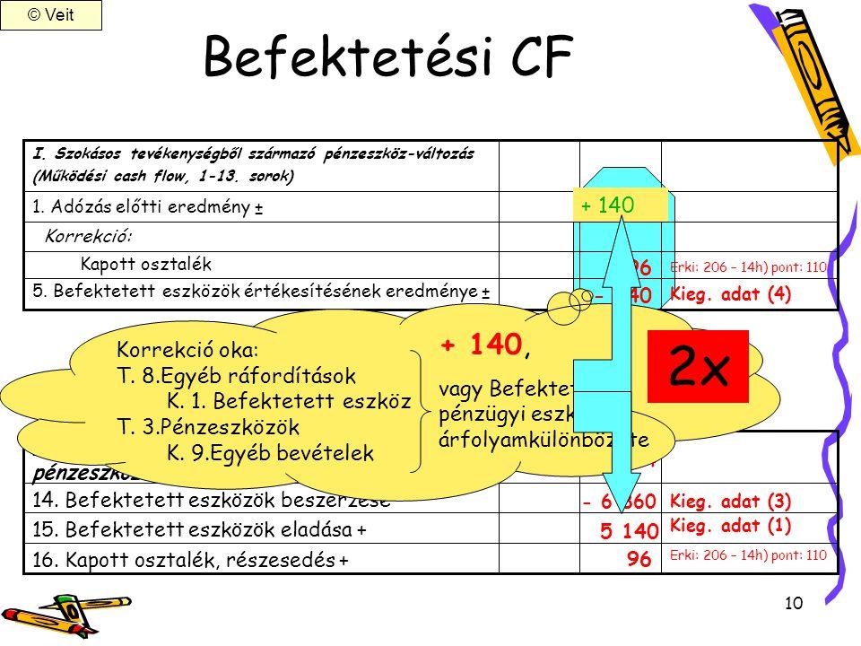 2x Befektetési CF + 140, + 140 Korrekció oka: T. 8.Egyéb ráfordítások