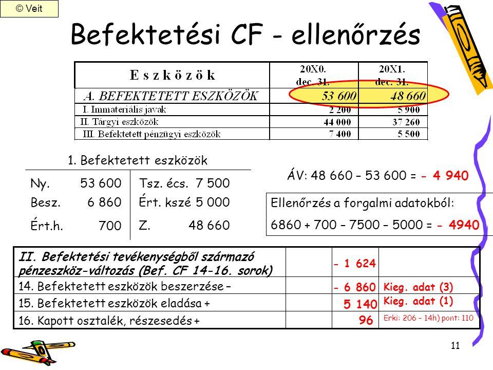 Befektetési CF - ellenőrzés