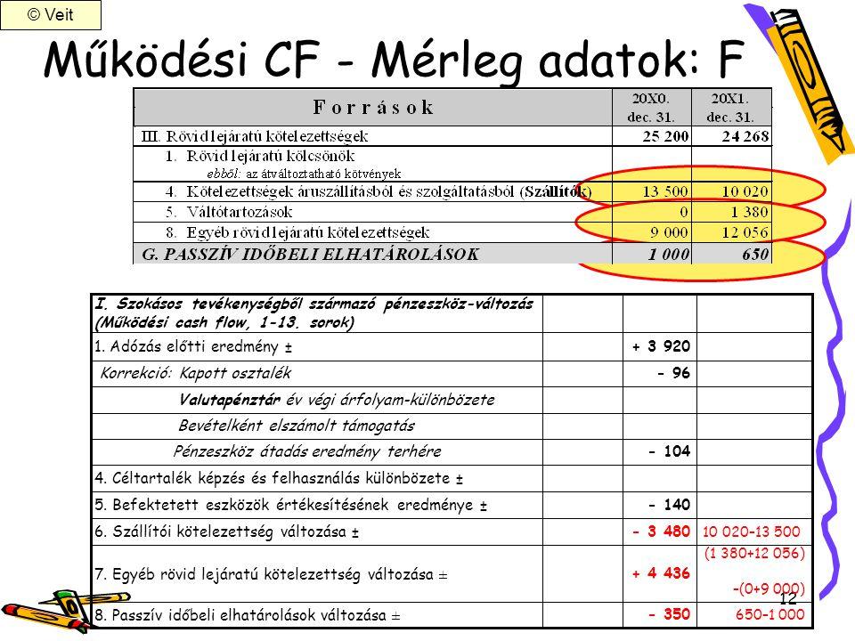 Működési CF - Mérleg adatok: F