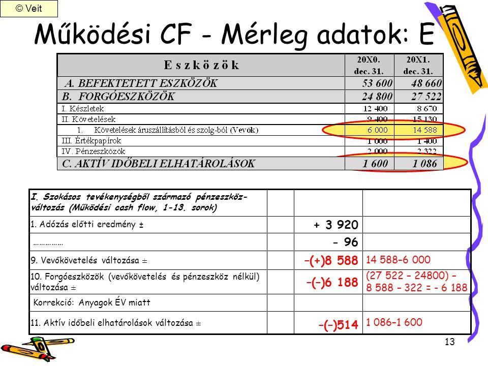 Működési CF - Mérleg adatok: E