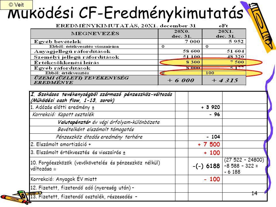 Működési CF-Eredménykimutatás