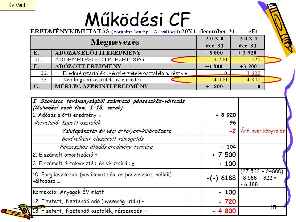 Működési CF –2 + 7 500 + 100 -(-) 6188 - 100 - 720 - 4 800 © Veit