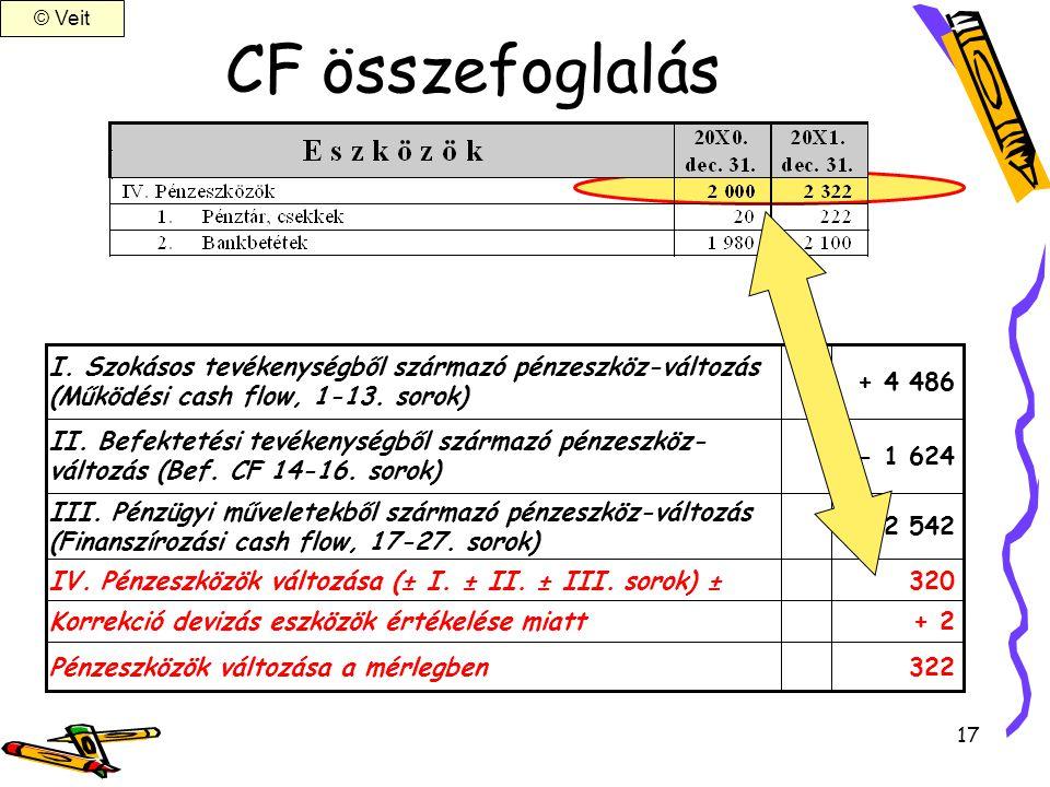 © Veit CF összefoglalás. I. Szokásos tevékenységből származó pénzeszköz-változás. (Működési cash flow, 1-13. sorok)