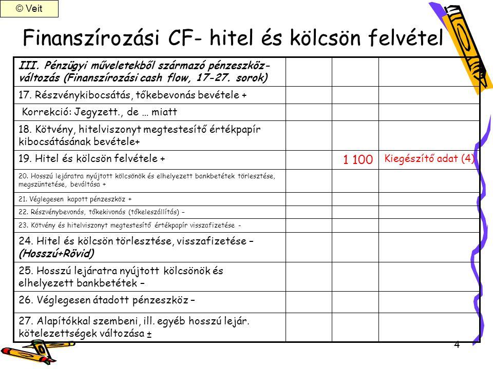 Finanszírozási CF- hitel és kölcsön felvétel