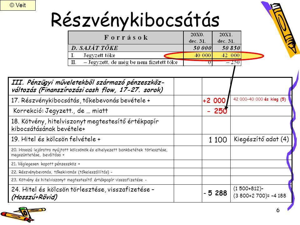 Részvénykibocsátás 1 100 - 250 +2 000 - 5 288
