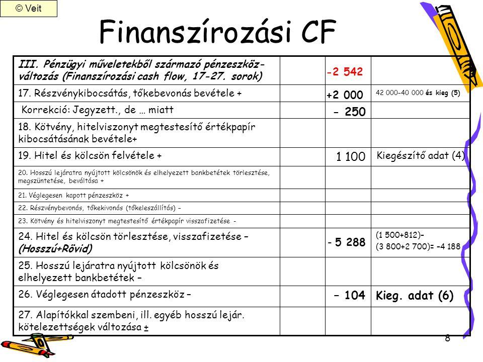 Finanszírozási CF 1 100 - 250 – 104 Kieg. adat (6) -2 542 +2 000