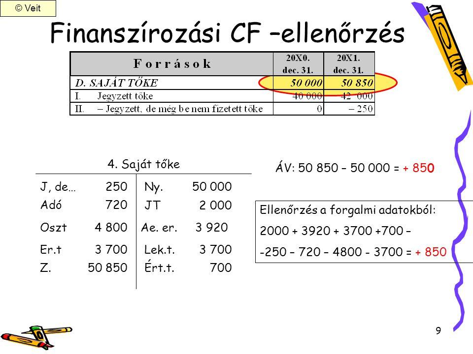 Finanszírozási CF –ellenőrzés