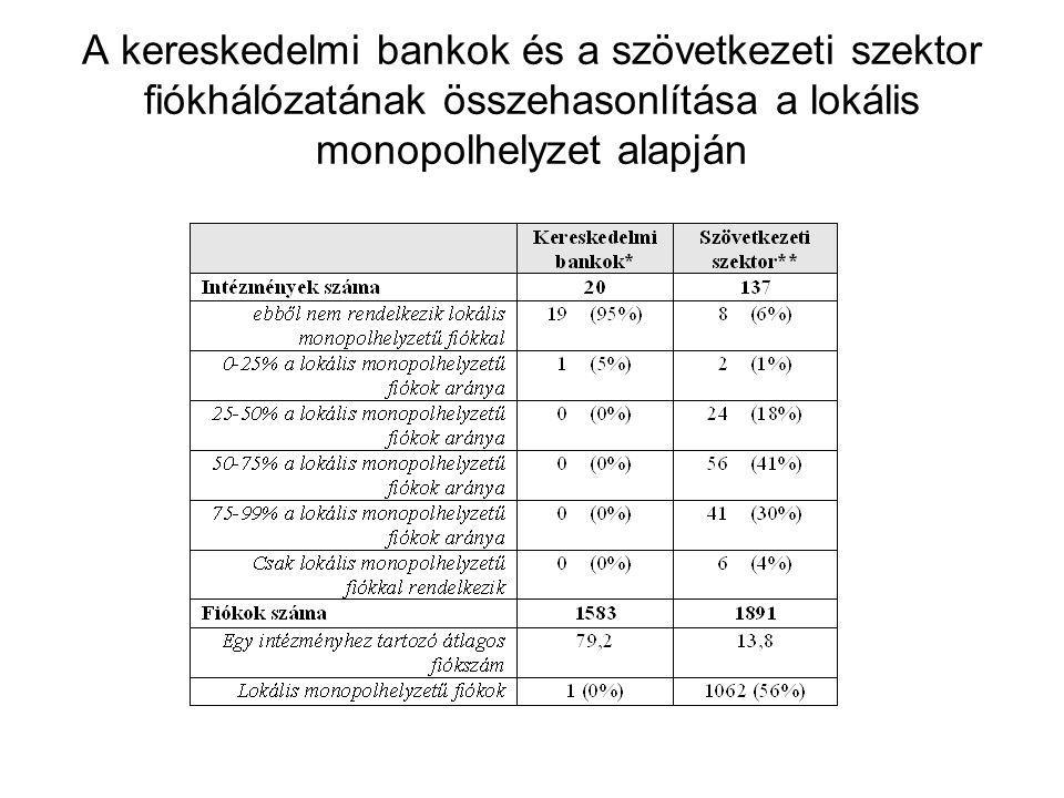 A kereskedelmi bankok és a szövetkezeti szektor fiókhálózatának összehasonlítása a lokális monopolhelyzet alapján