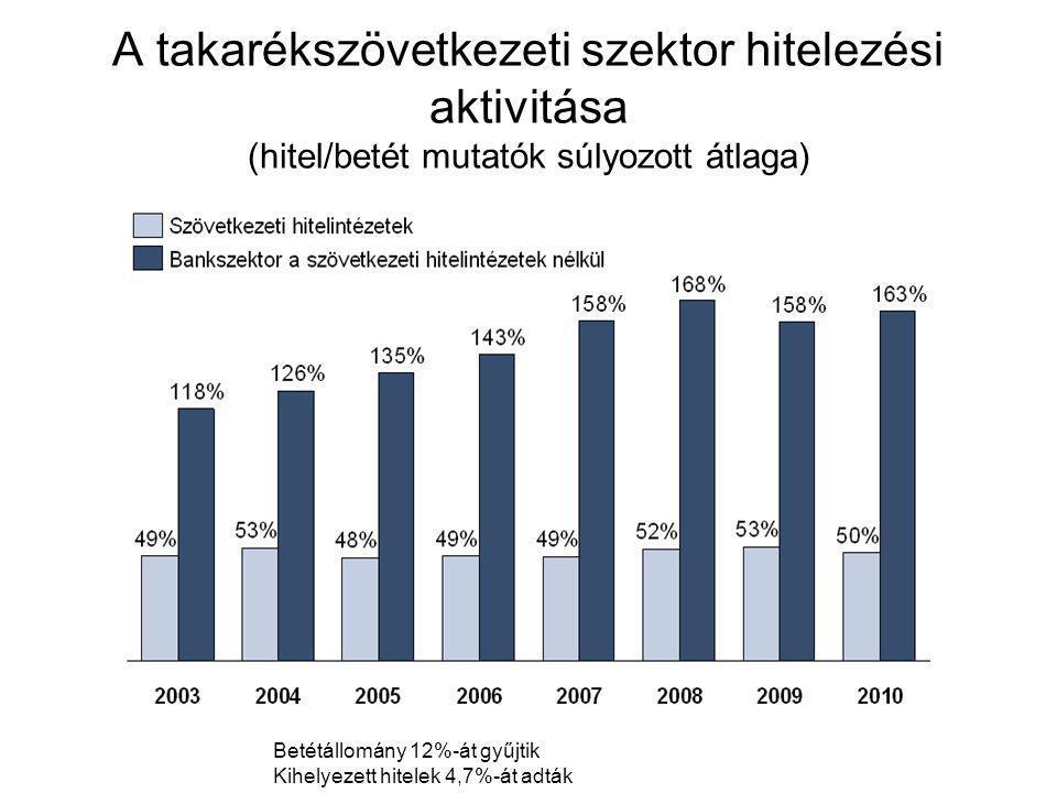 A takarékszövetkezeti szektor hitelezési aktivitása (hitel/betét mutatók súlyozott átlaga)