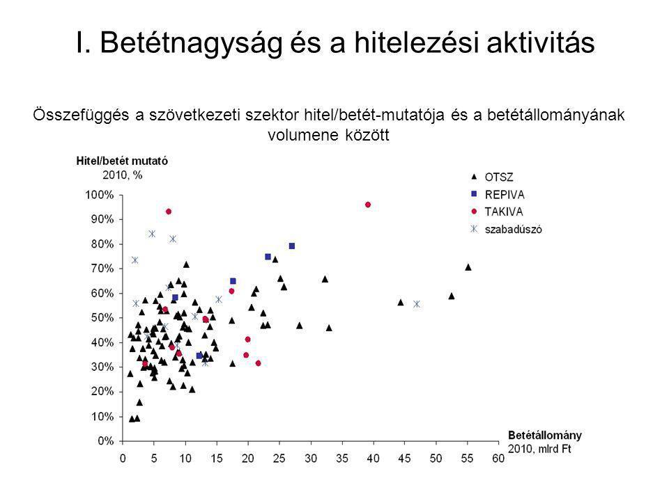 I. Betétnagyság és a hitelezési aktivitás