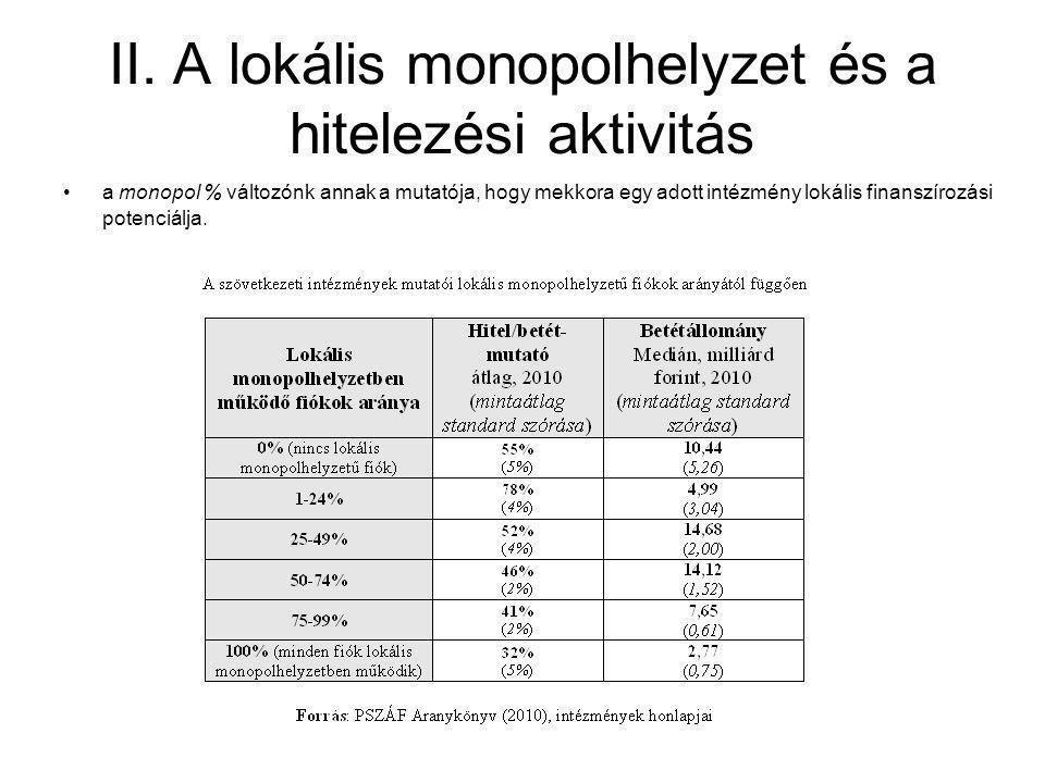 II. A lokális monopolhelyzet és a hitelezési aktivitás