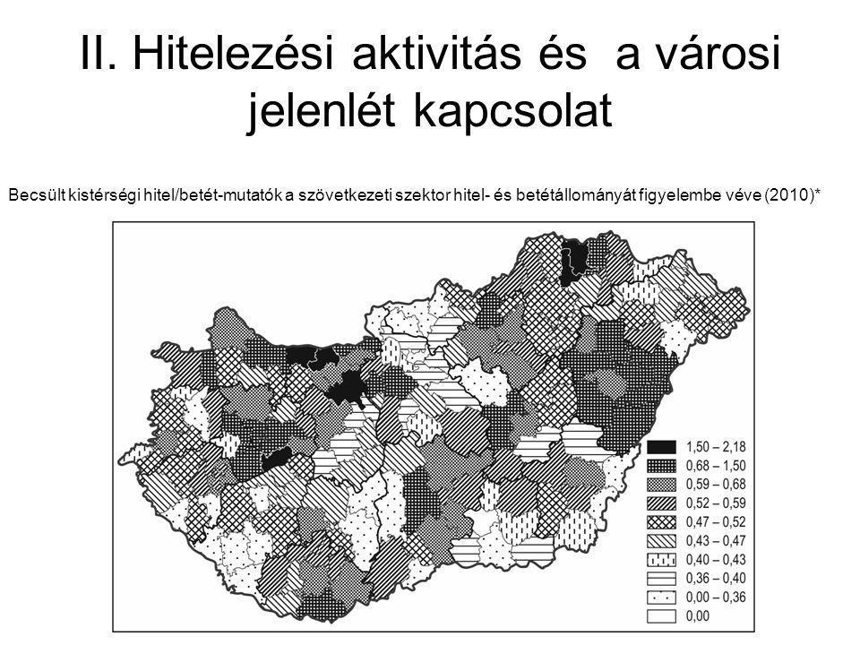 II. Hitelezési aktivitás és a városi jelenlét kapcsolat