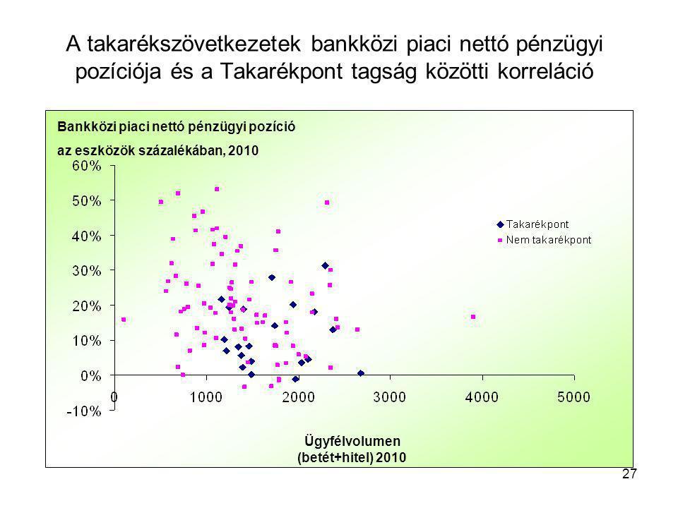 Ügyfélvolumen (betét+hitel) 2010