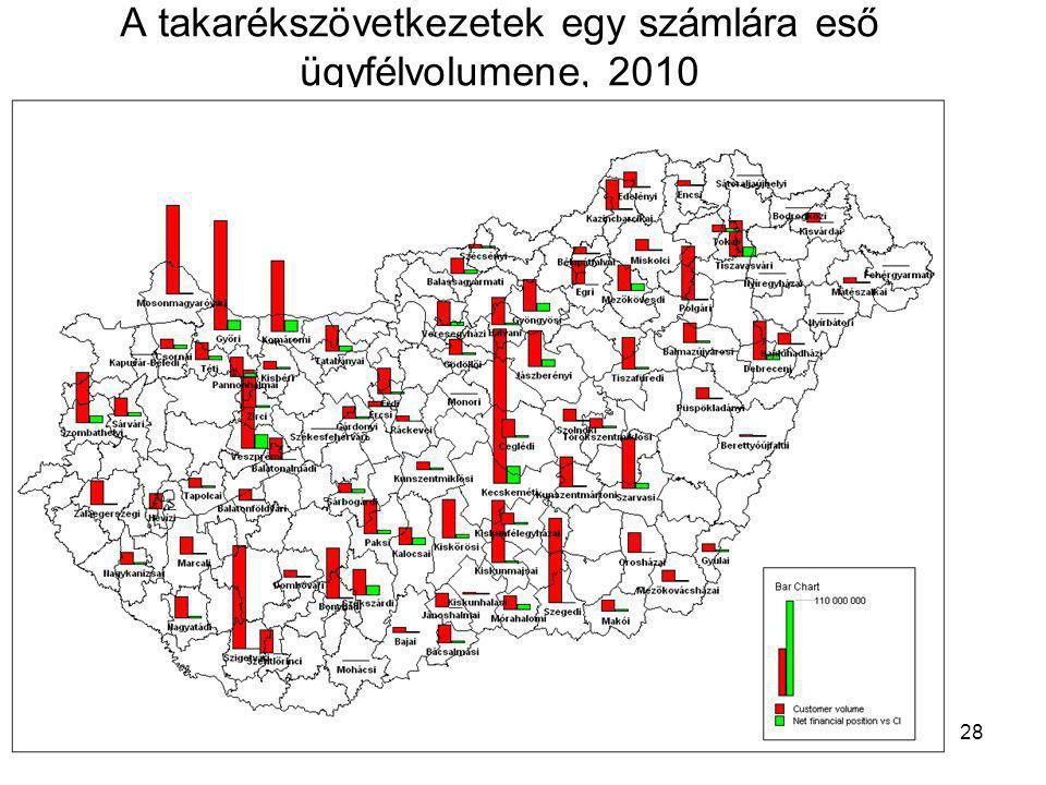 A takarékszövetkezetek egy számlára eső ügyfélvolumene, 2010