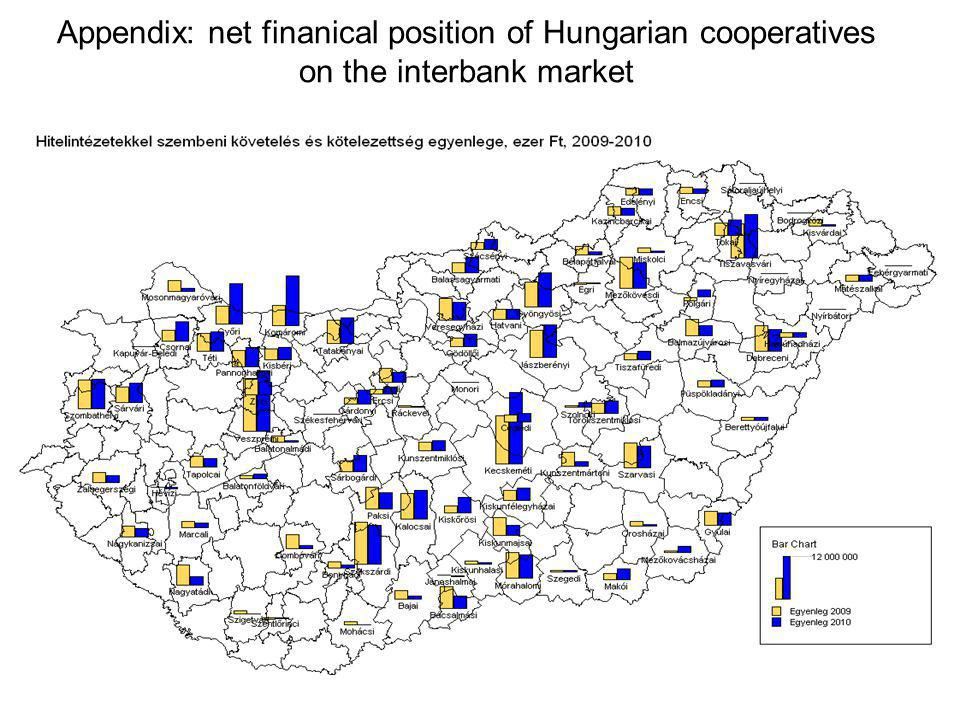 Appendix: net finanical position of Hungarian cooperatives on the interbank market