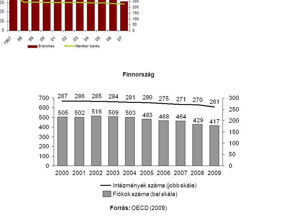 261 Finnország. 2000. 2001. 2002. 2003. 2004. 2005. 2006. 2007. 2008. 2009. Intézmények száma (jobb skála)