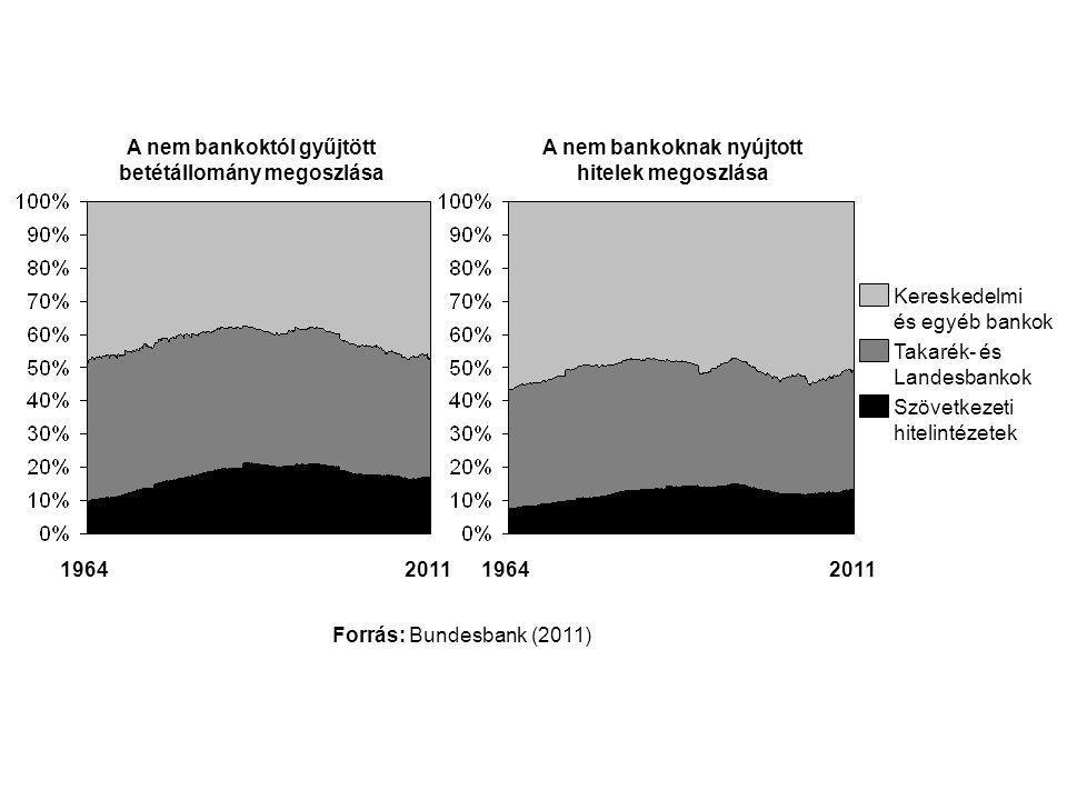 A nem bankoktól gyűjtött betétállomány megoszlása