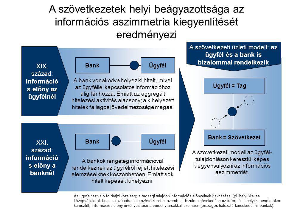 A szövetkezetek helyi beágyazottsága az információs aszimmetria kiegyenlítését eredményezi