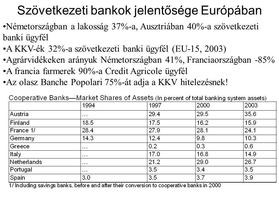Szövetkezeti bankok jelentősége Európában