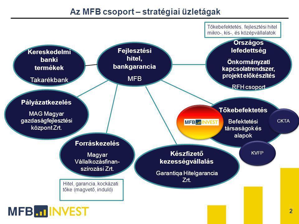 Az MFB csoport – stratégiai üzletágak